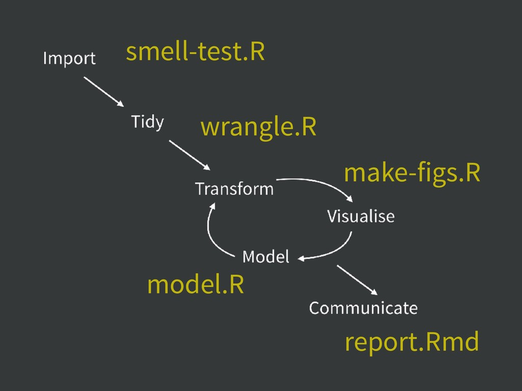 smell-test.R wrangle.R model.R make-figs.R repo...