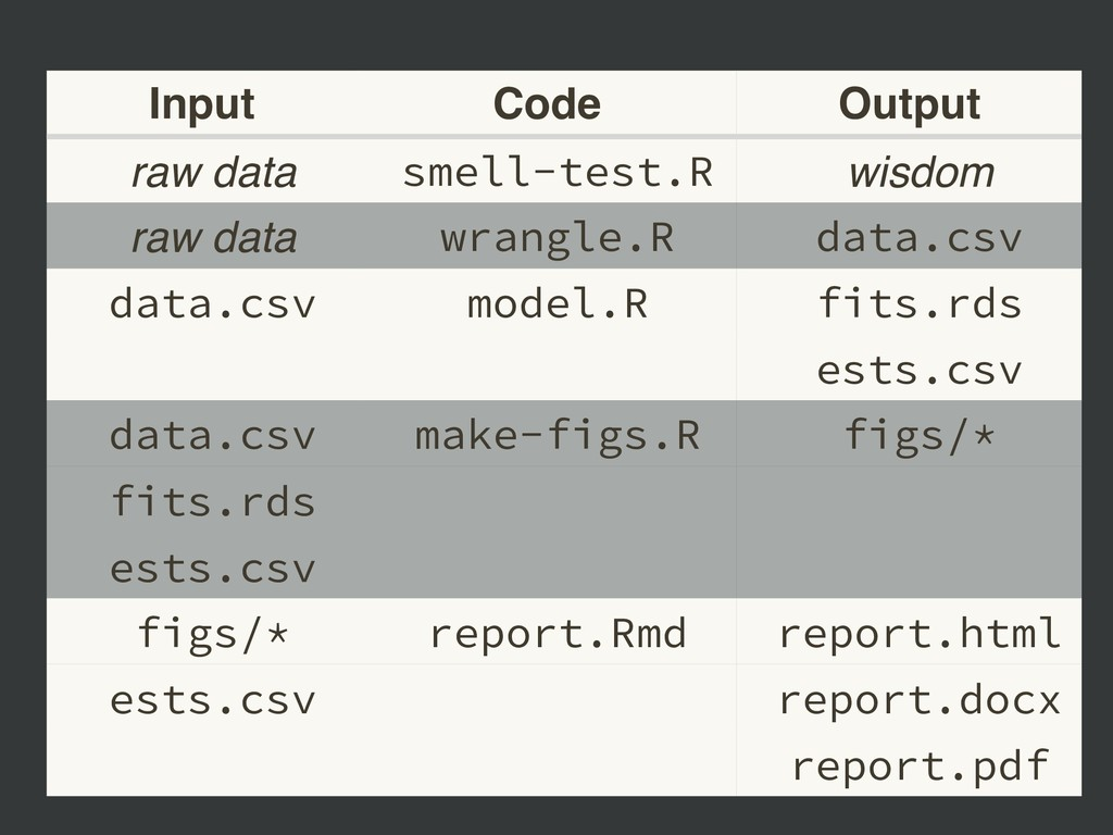 Input Code Output raw data smell-test.R wisdom ...