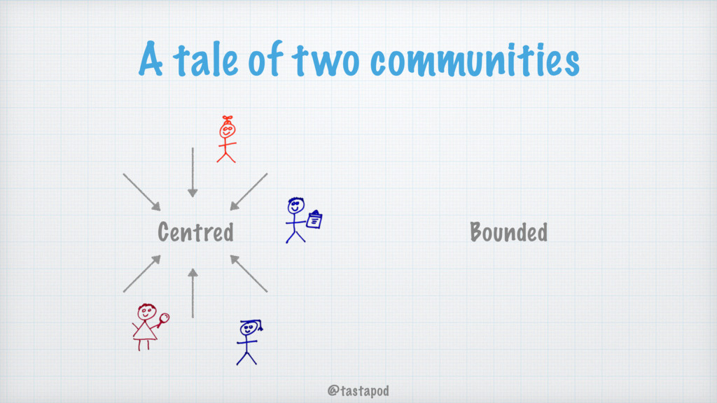 @tastapod A tale of two communities Bounded Cen...