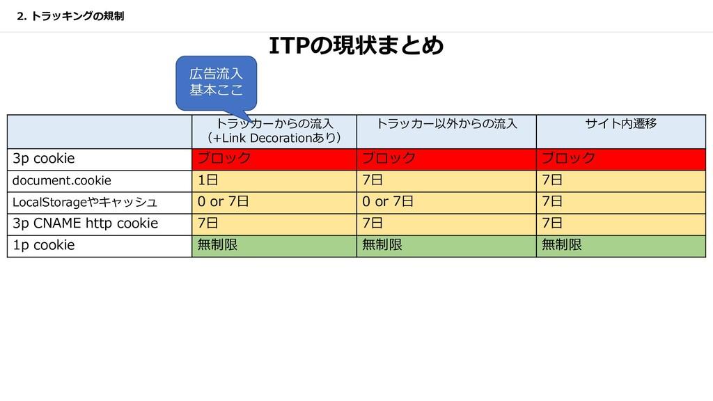 ITPの現状まとめ トラッカーからの流⼊ (+Link Decorationあり) トラッカー...