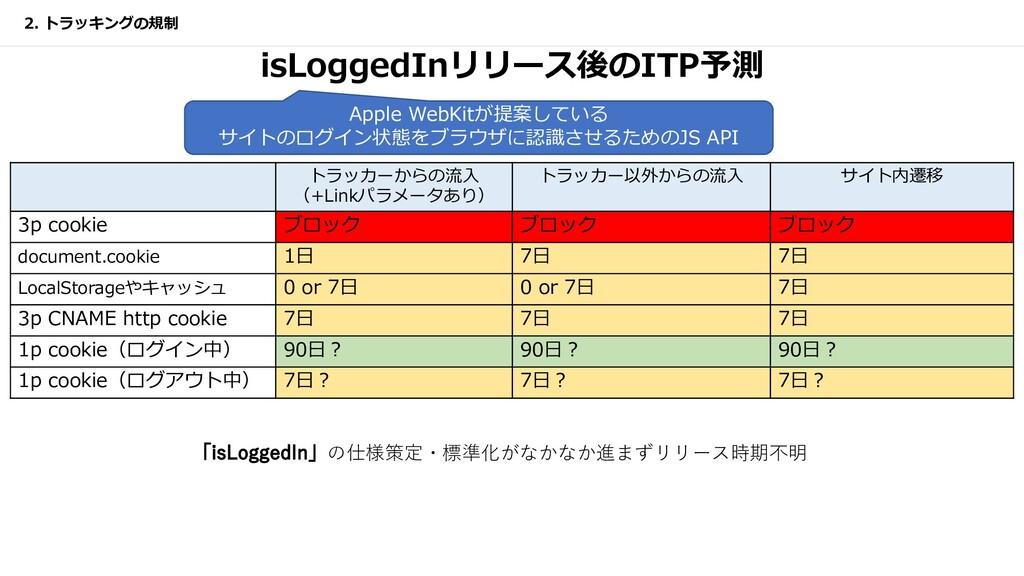 isLoggedInリリース後のITP予測 トラッカーからの流⼊ (+Linkパラメータあり)...