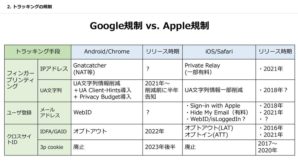 Google規制 vs. Apple規制 2. トラッキングの規制 トラッキング⼿段 Andr...