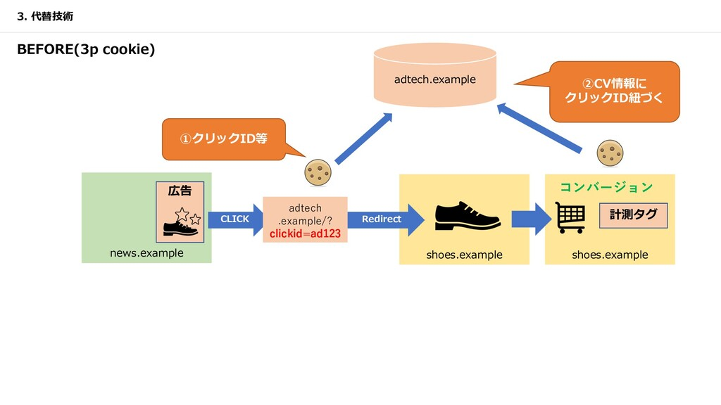 news.example 広告 shoes.example 計測タグ shoes.exampl...