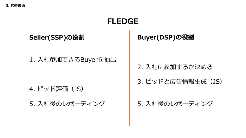 FLEDGE 3. 代替技術 Buyer(DSP)の役割 2. ⼊札に参加するか決める 3. ...