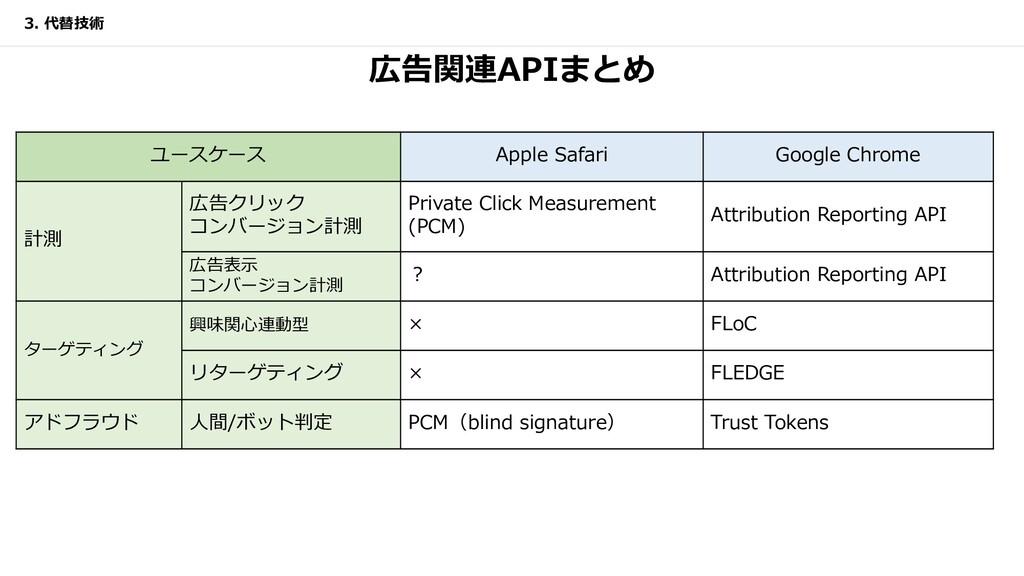 広告関連APIまとめ ユースケース Apple Safari Google Chrome 計測...