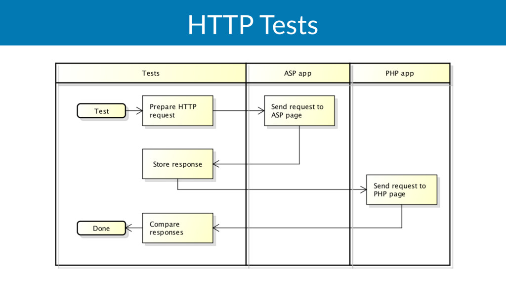 HTTP Tests