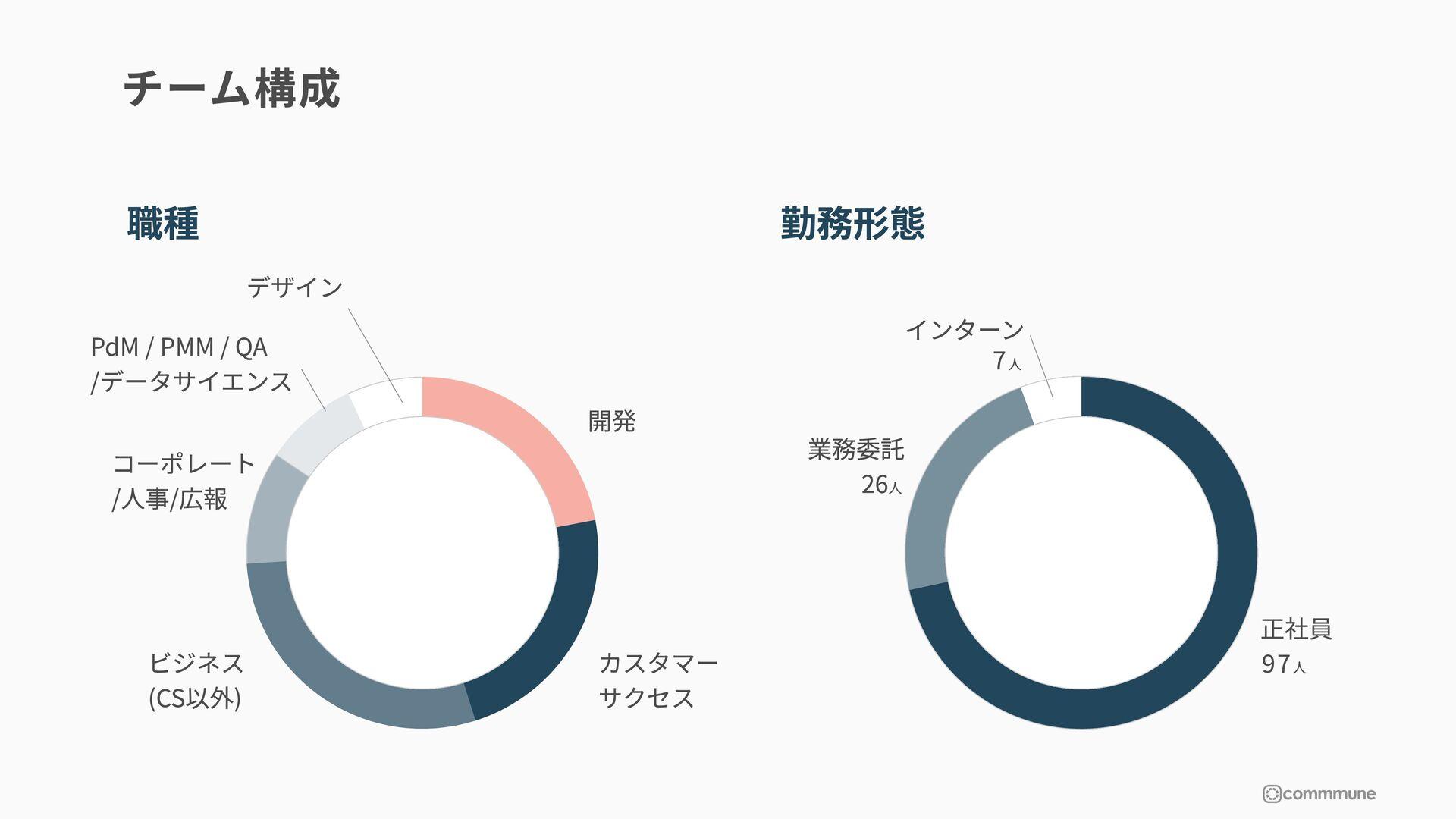 デザインシステムと今後 MATERIAL-UI 正社員がいないため、外部のデザイ ンシステムを...