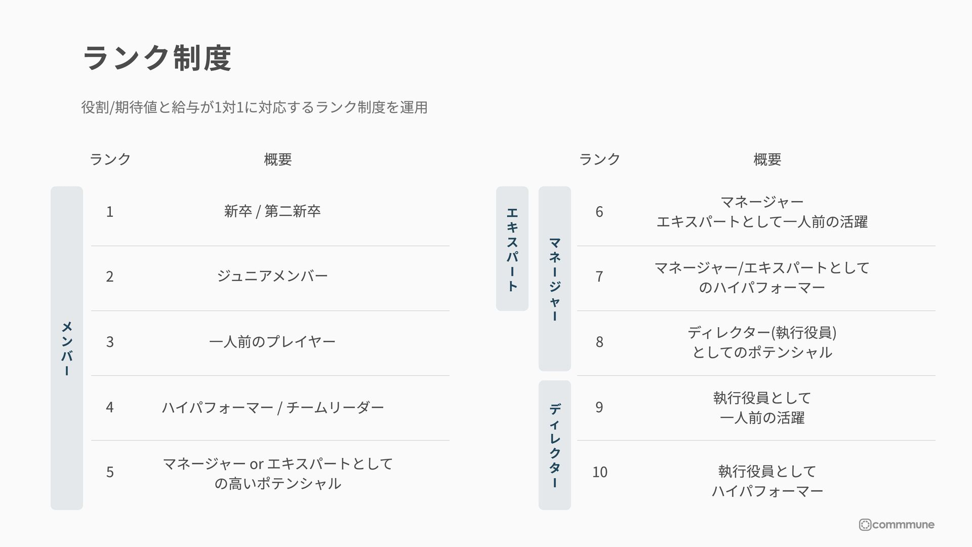 企業とユーザーのコミュニティおよびカスタマーサクセス領域のプロダクトデザイン  ・デザインリサ...