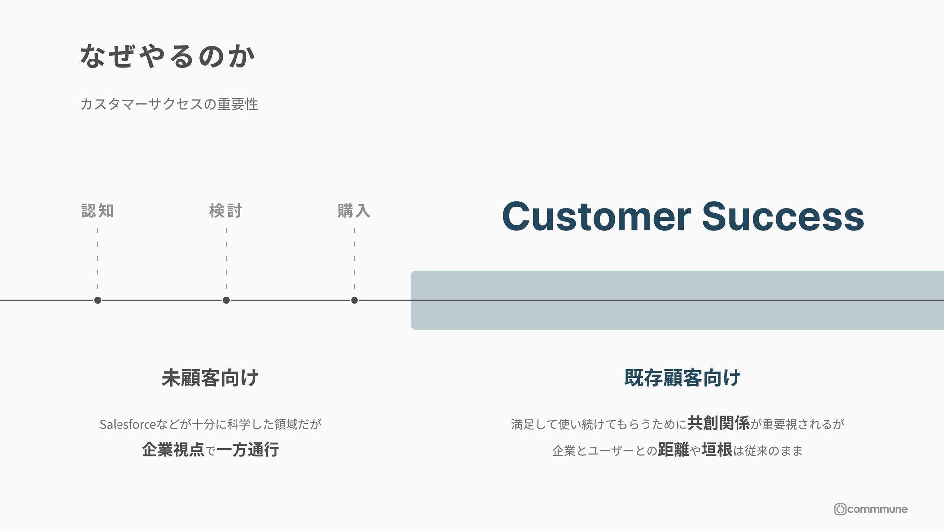 なぜやるのか 未顧客向け 既存顧客向け Customer Success 購入 検討 認知 カ...