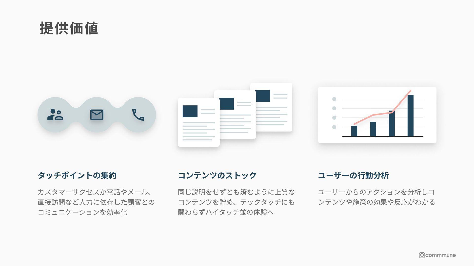 コミュニティ ナレッジベース 分析画面 企業とユーザーのコミュニケーション を双方向化し顧客の...