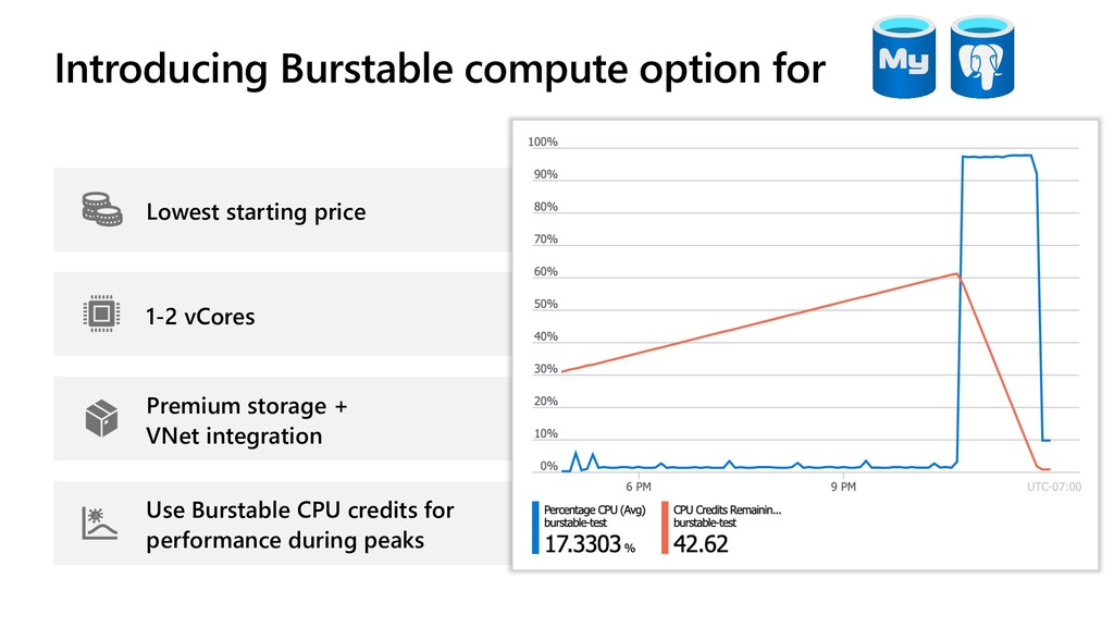 Introducing Burstable compute option for Lowest...