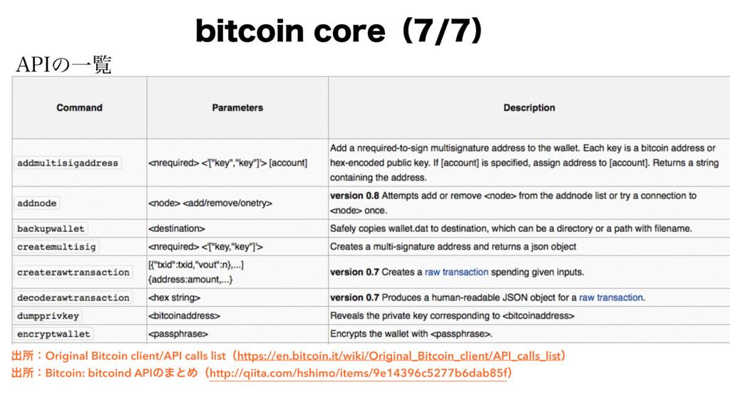 "CJUDPJODPSFʢʣ ""1*ͷҰཡ ग़ॴɿOriginal Bitcoin cl..."