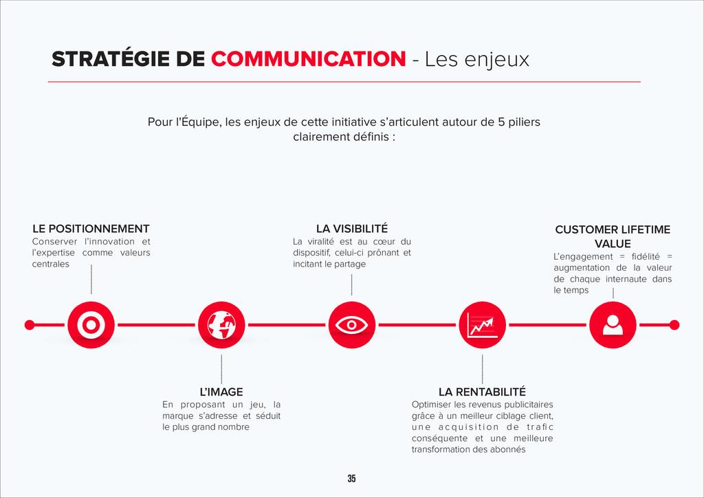 35 STRATÉGIE DE COMMUNICATION - Les enjeux LE P...