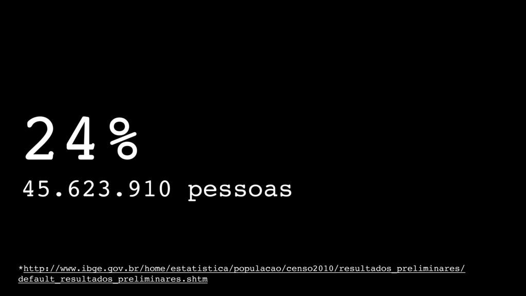 24% 45.623.910 pessoas *http://www.ibge.gov.br/...