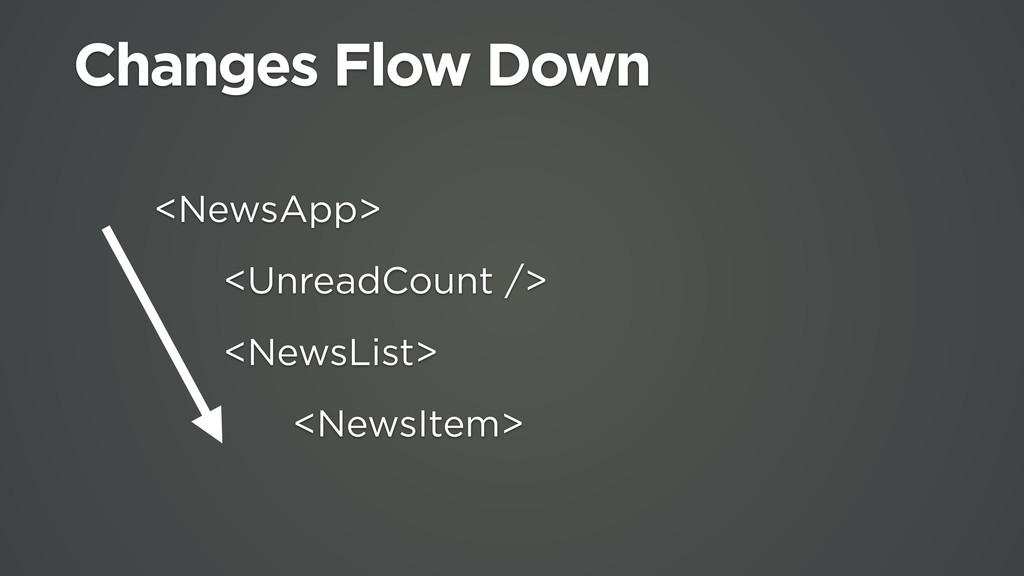 Changes Flow Down <NewsApp> <UnreadCount /> <Ne...