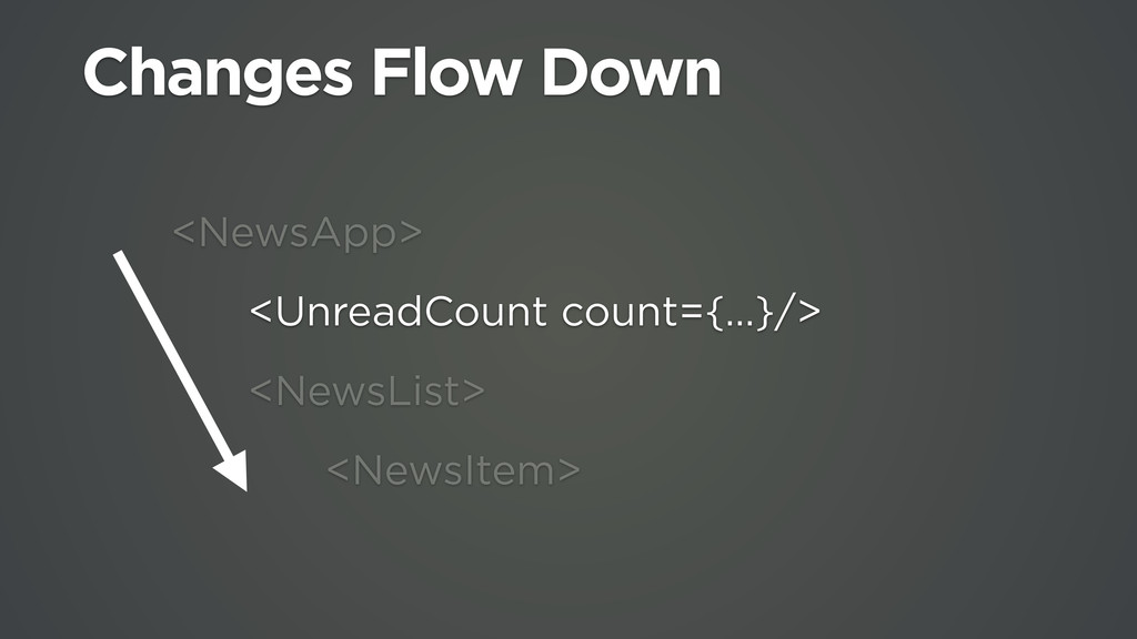 <NewsApp> <UnreadCount count={…}/> <NewsList> <...