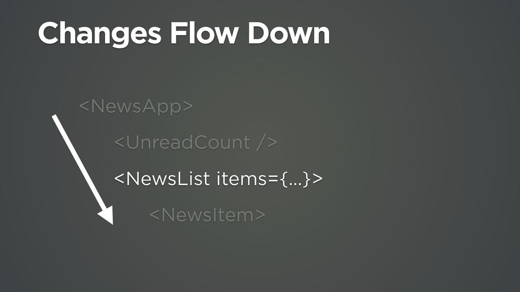 <NewsApp> <UnreadCount /> <NewsList items={…}> ...