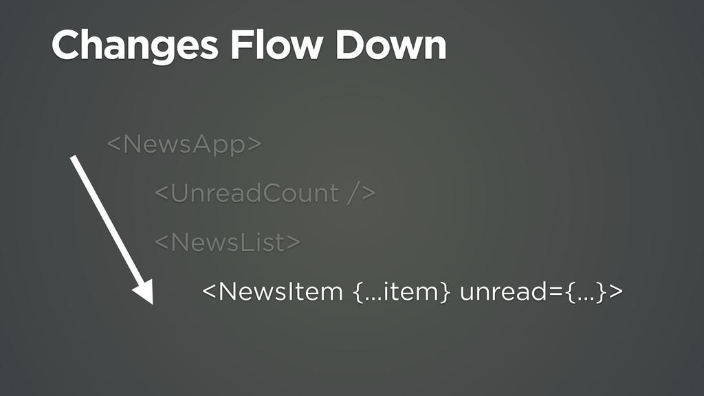 <NewsApp> <UnreadCount /> <NewsList> <NewsItem ...