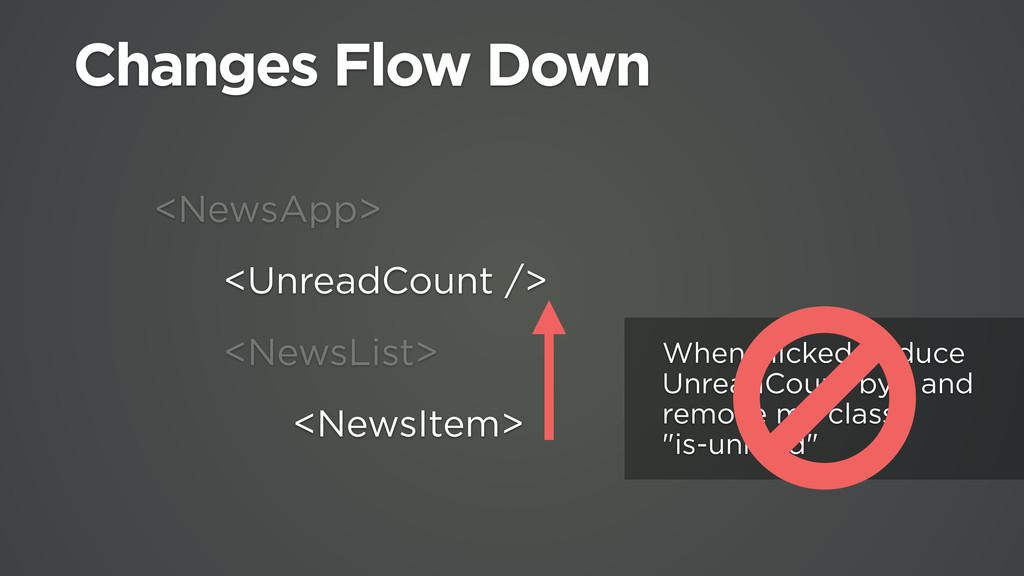 <NewsApp> <UnreadCount /> <NewsList> <NewsItem>...