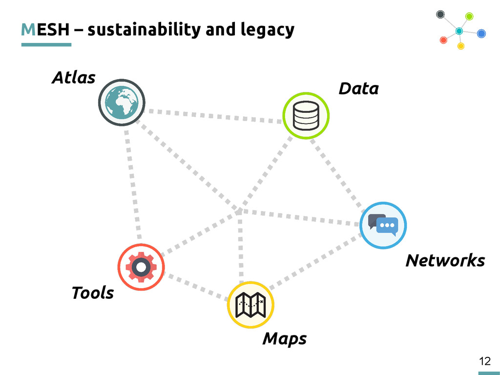 12 MESH – sustainability and legacy Atlas Data ...