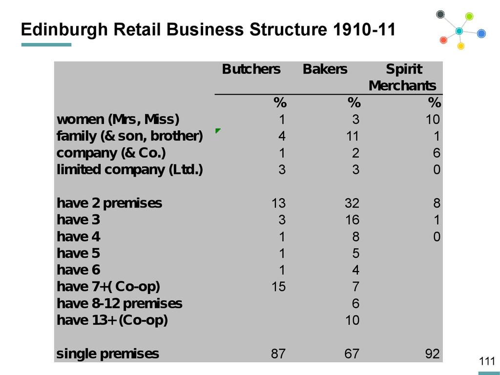 111 Edinburgh Retail Business Structure 1910-11...