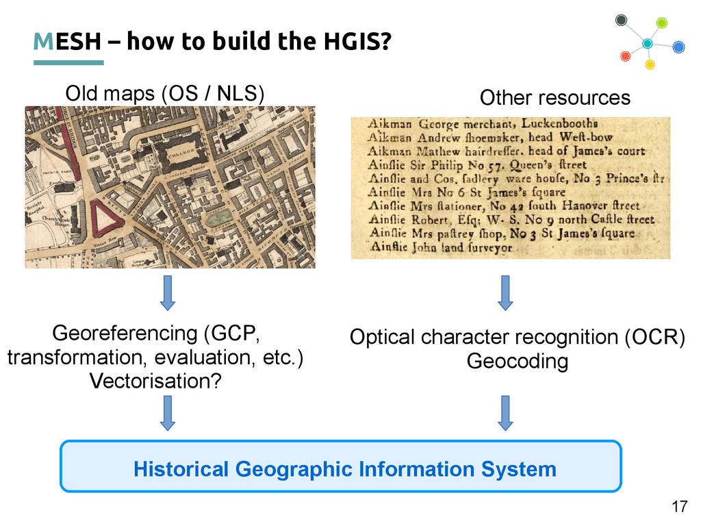 17 Historical Geographic Information System Oth...