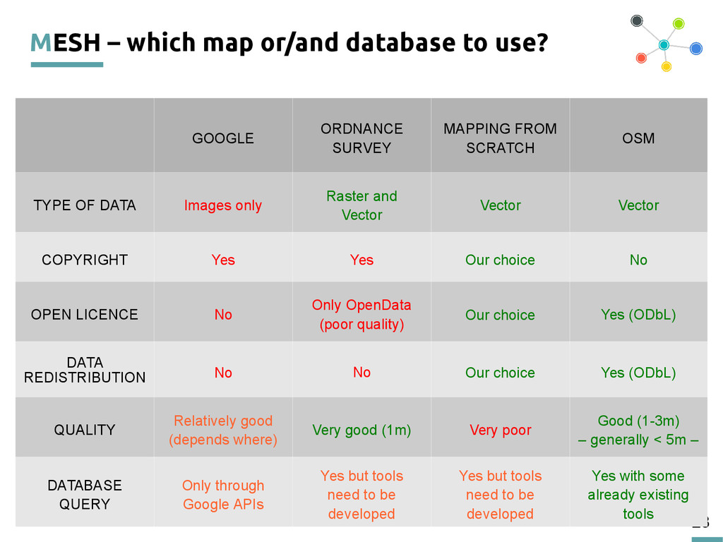 28 MESH – which map or/and database to use? GOO...