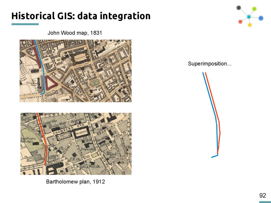 92 Historical GIS: data integration John Wood m...