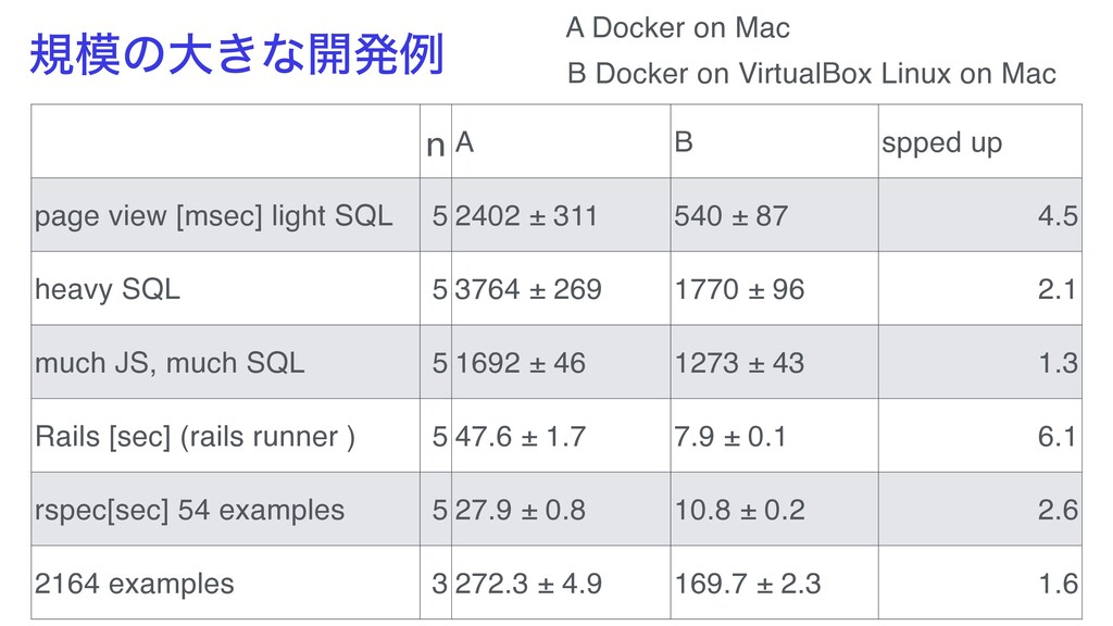 n A B spped up page view [msec] light SQL 5 240...