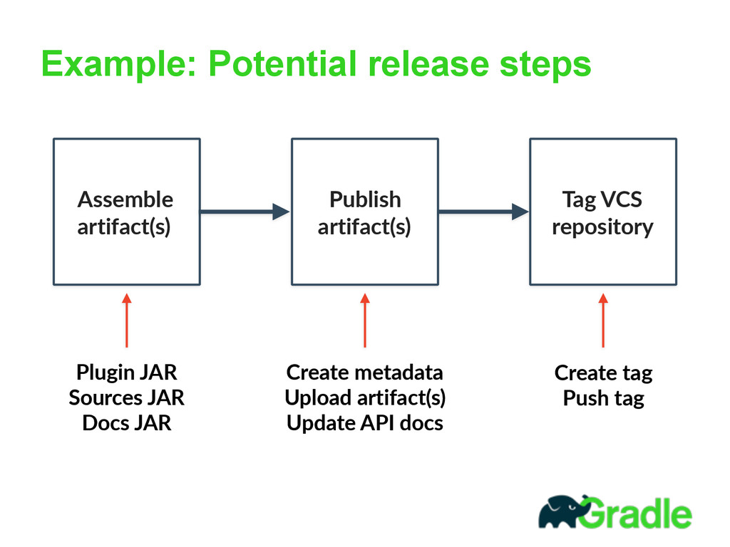 Example: Potential release steps  Publi Assemb...