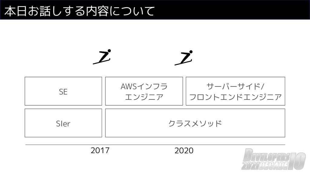 本日お話しする内容について 2017 2020 SIer クラスメソッド SE AWSインフラ...