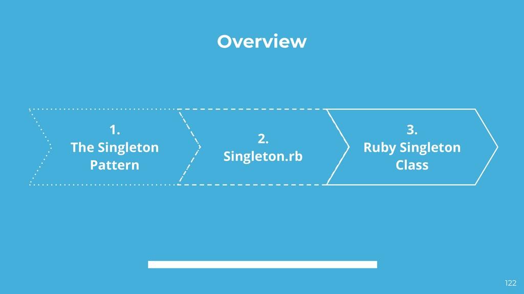 Overview 2. Singleton.rb 3. Ruby Singleton Clas...