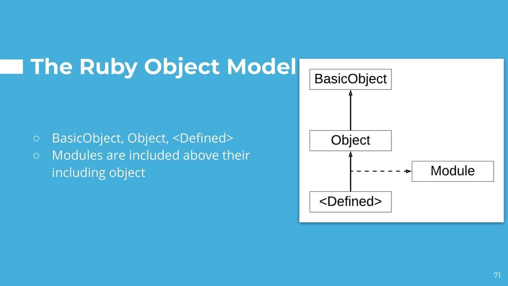 The Ruby Object Model ○ BasicObject, Object, <D...