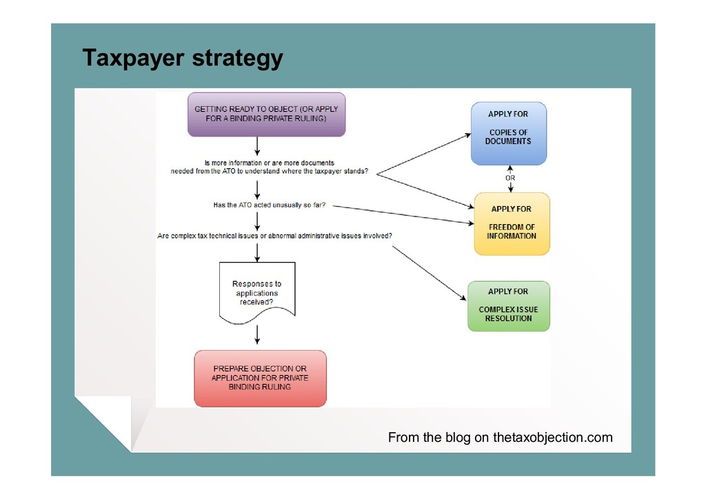 Taxpayer strategy From the blog on thetaxobject...