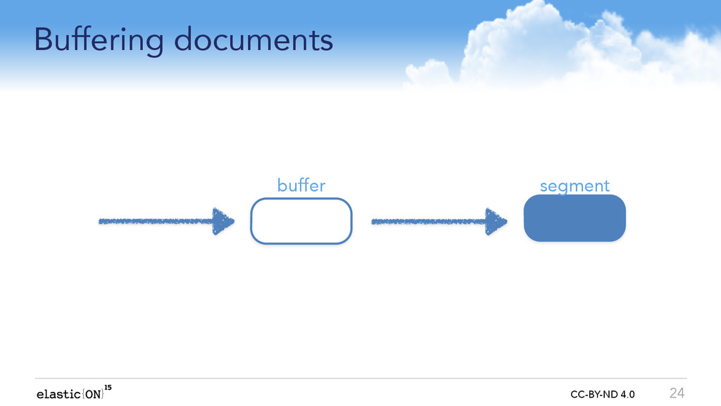 { } CC-BY-ND 4.0 Buffering documents 24 buffer ...