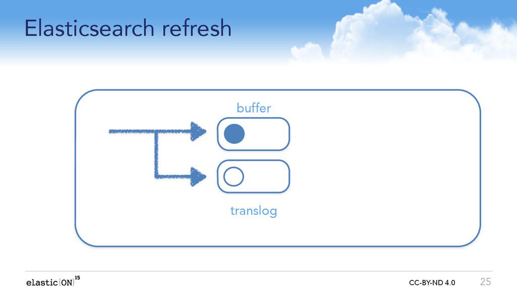 { } CC-BY-ND 4.0 Elasticsearch refresh 25 buffe...