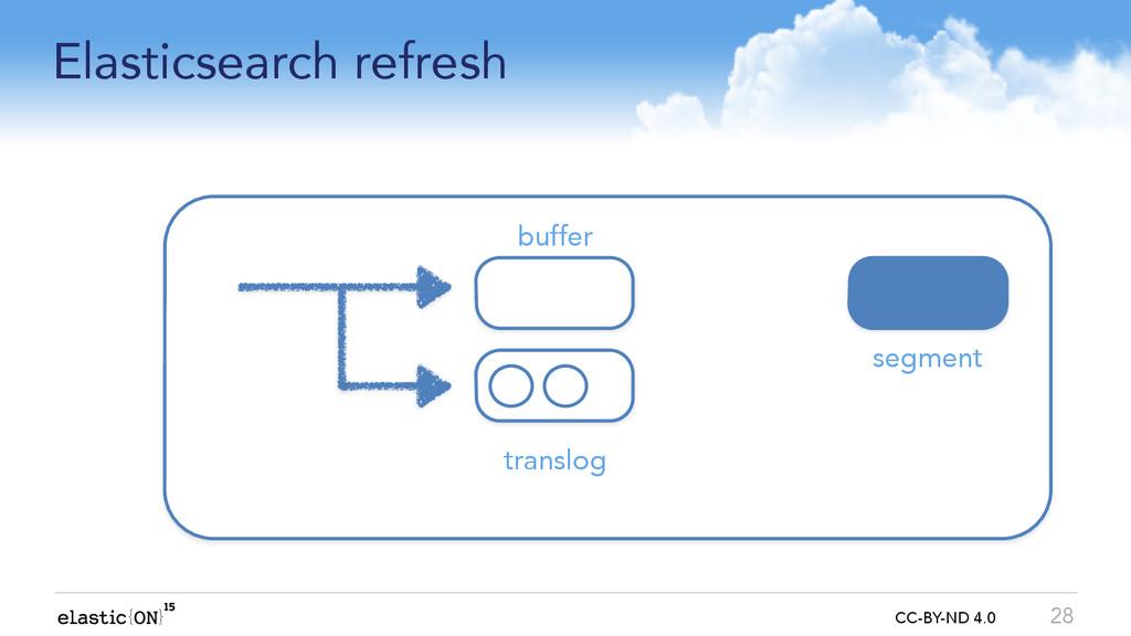 { } CC-BY-ND 4.0 Elasticsearch refresh 28 buffe...