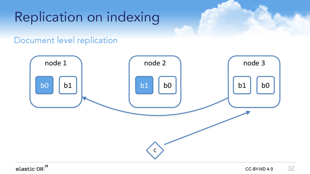 { } CC-BY-ND 4.0 Replication on indexing 32 Doc...