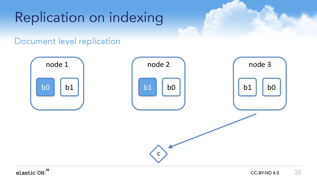 { } CC-BY-ND 4.0 Replication on indexing 35 Doc...