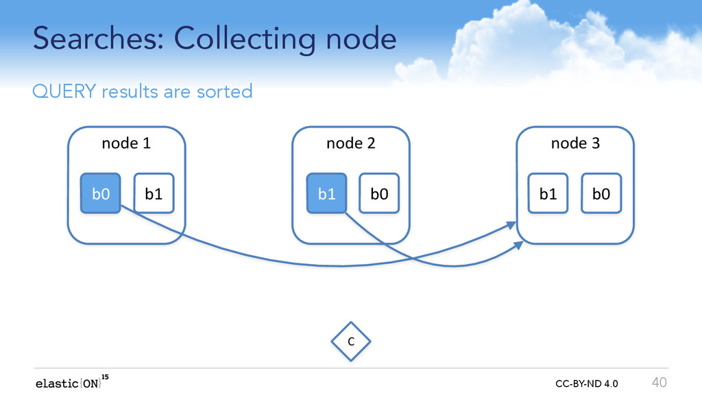 { } CC-BY-ND 4.0 Searches: Collecting node 40 n...