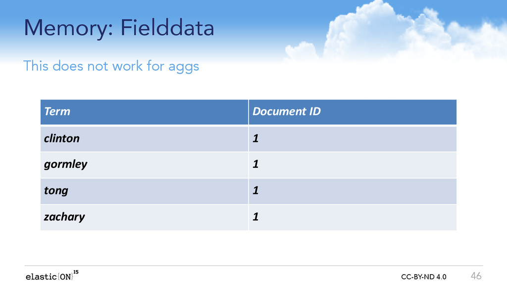 { } CC-BY-ND 4.0 Memory: Fielddata 46 This does...