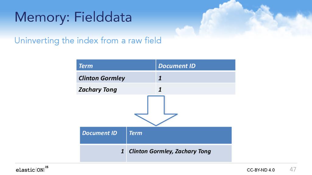 { } CC-BY-ND 4.0 Memory: Fielddata 47 Uninverti...