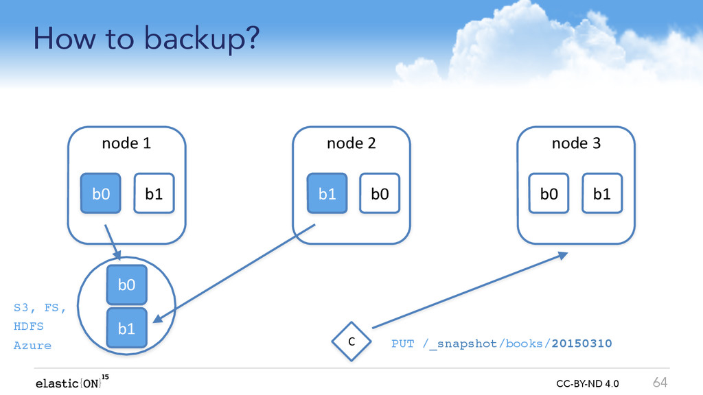 { } CC-BY-ND 4.0 How to backup? 64 node	