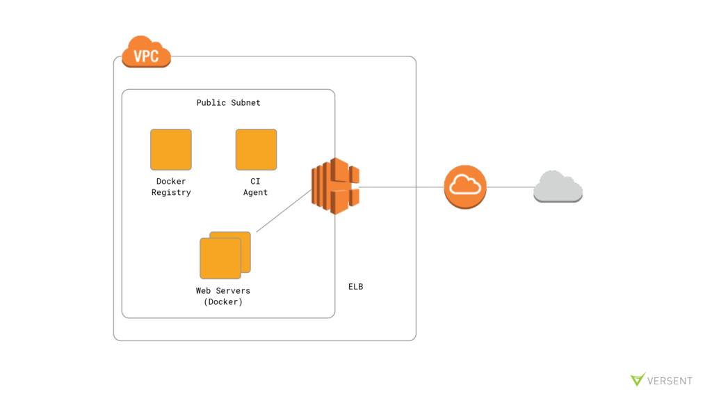 Docker Registry CI Agent ELB Web Servers (Docke...