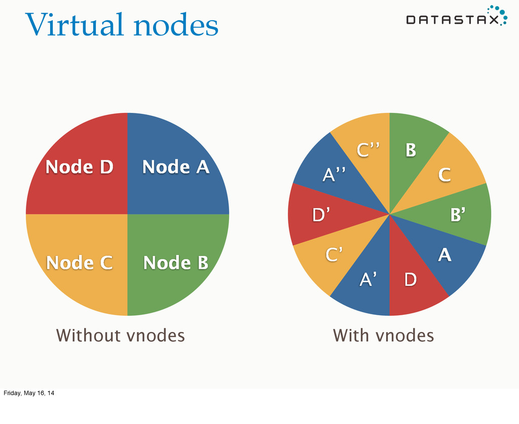 C'' A'' D' C' A' D A B' C B Virtual nodes Node ...