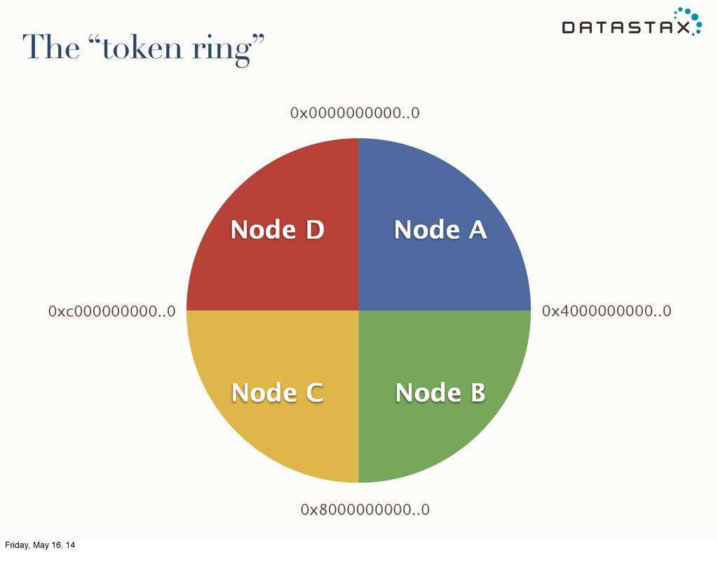 """Node D Node C Node B Node A The """"token ring"""" 0x..."""