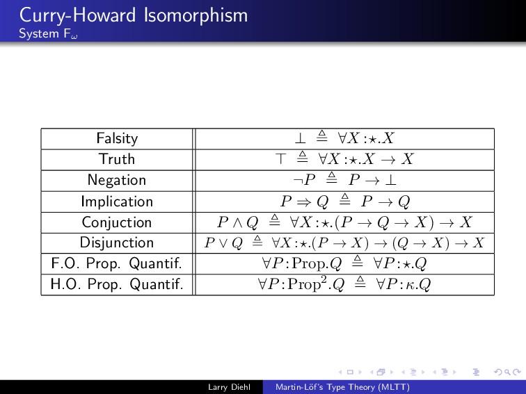 Curry-Howard Isomorphism System Fω Falsity ⊥ ∀X...
