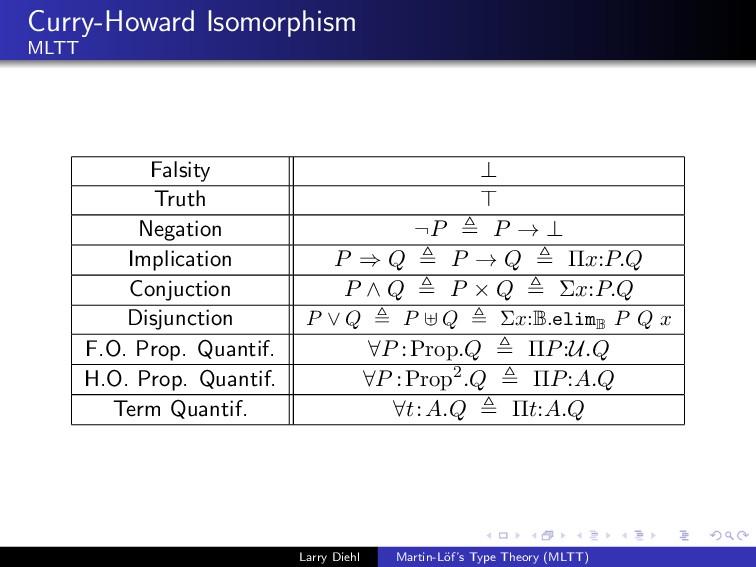 Curry-Howard Isomorphism MLTT Falsity ⊥ Truth N...