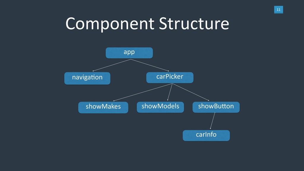 11 Component Structure app navigaLon carPicker ...