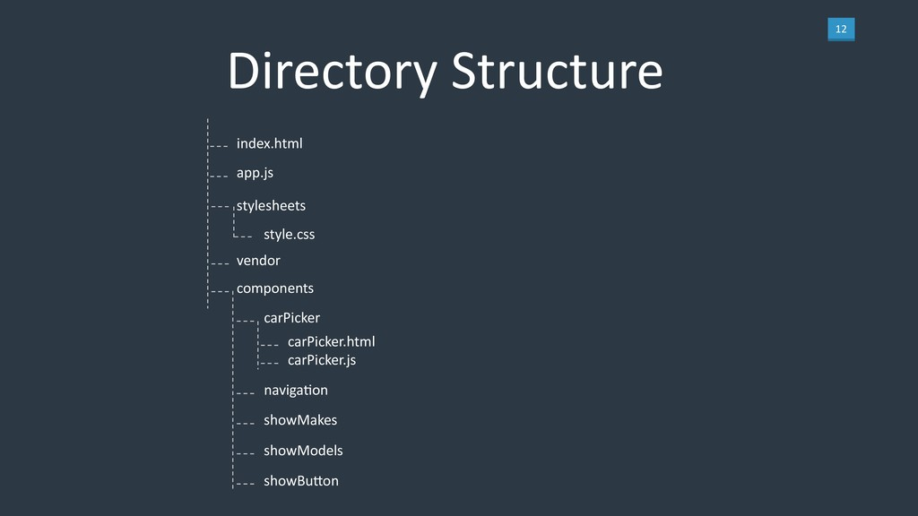 12 Directory Structure index.html app.js styles...